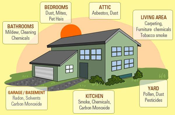 indoor air pollution Indoor air pollution is the degradation of indoor air quality by harmful chemicals and other materials it can be up to 10 times worse than outdoor air pollution this is because contained areas enable potential pollutants to build up more than open spaces.