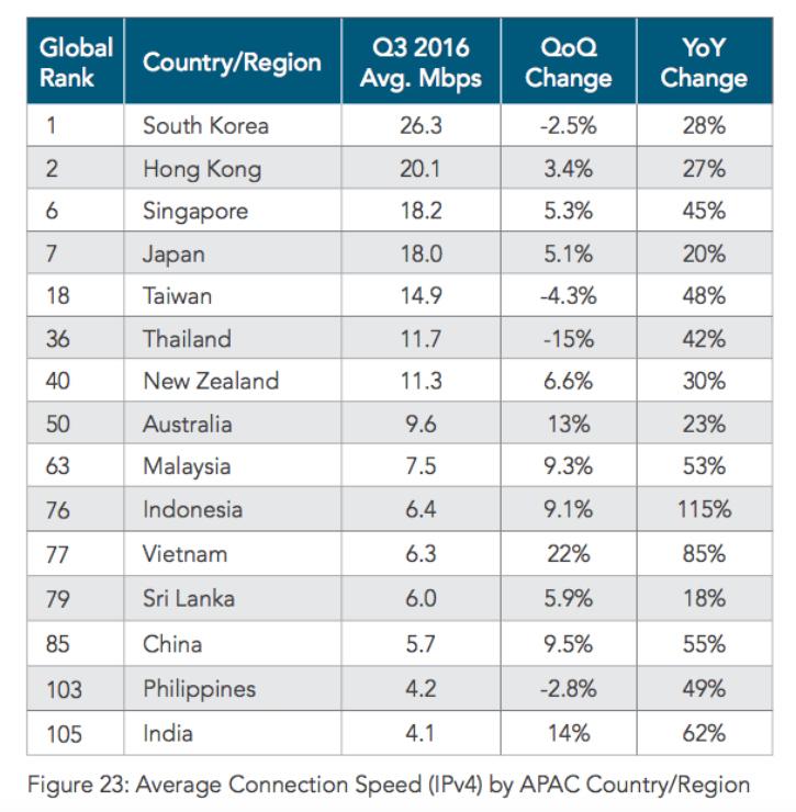 India Internet Speed