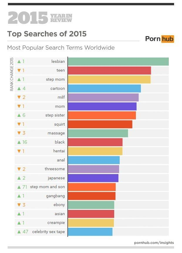 Best watched porn