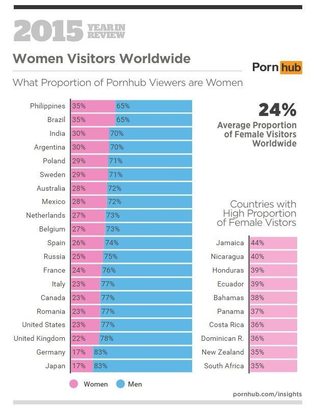 Percentage of women watch porn