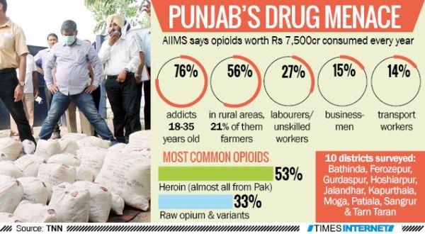 Heroin Punjab