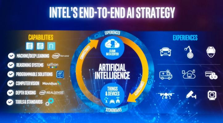 AI Research Intel India
