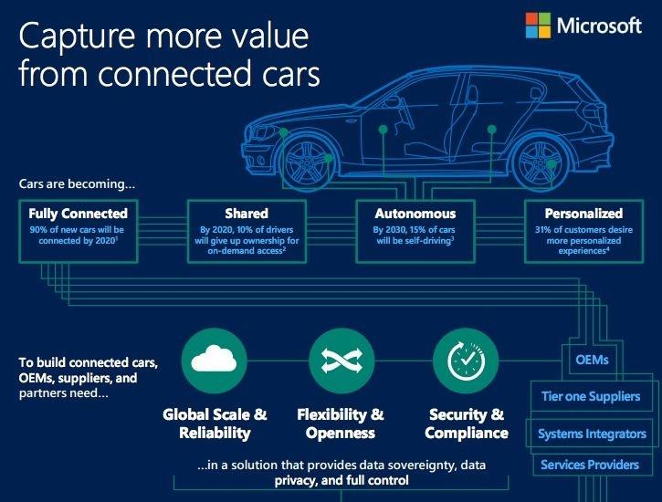 Microsoft Connected Vehicle Platform