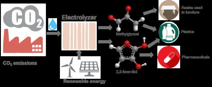 carbon dioxide conversion process