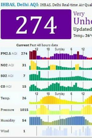 Institute of Human Behaviour and Allied sciences Dilshad garden pollution PM 25 levels trees