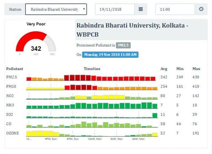Kolkata, air quality, delhi, Rabindranath Bharati University, diesel, cleaner fuel, PM 2.5