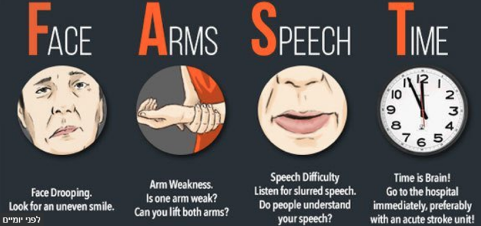 How Do You Recognise A Stroke And Deal With Somebody Suffering From One?