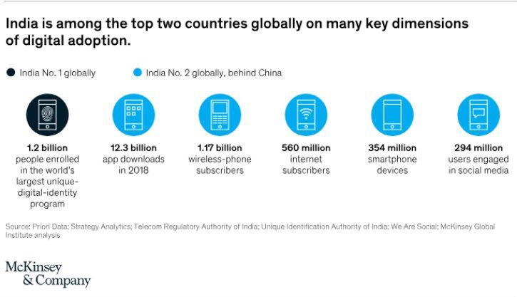 india social media numbers