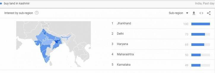 Highest Number Of Searches For 'Marry Kashmiri Girl' Came From Delhi In The Past One Day