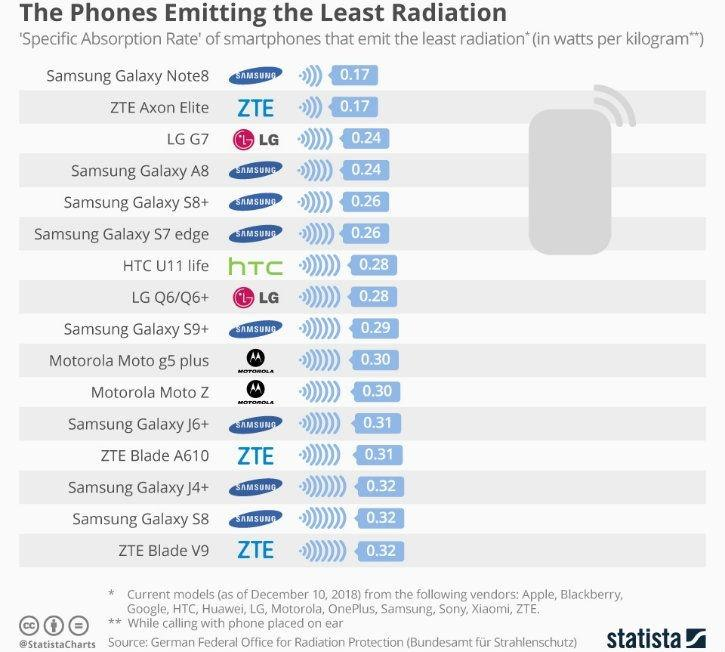 Phones emitting lowest radiation