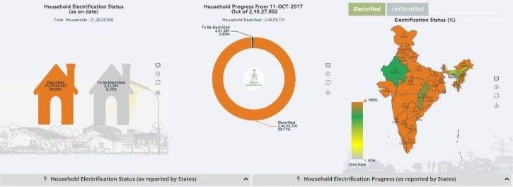 Village electrification, Narendra Modi, universal, villages, 2019 March, Saubhagya scheme