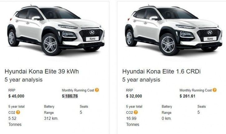 Electric Vehicle Cost, Electric Vehicle Ownership Cost, Electric Car Cost, Electric Car Ownership Co