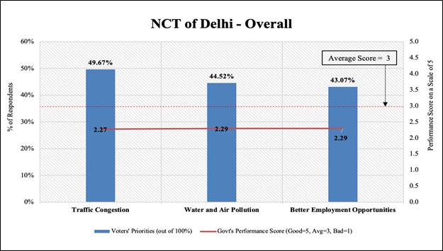 Delhi Voters