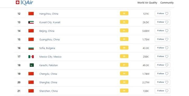World Air Quality Index Ranking