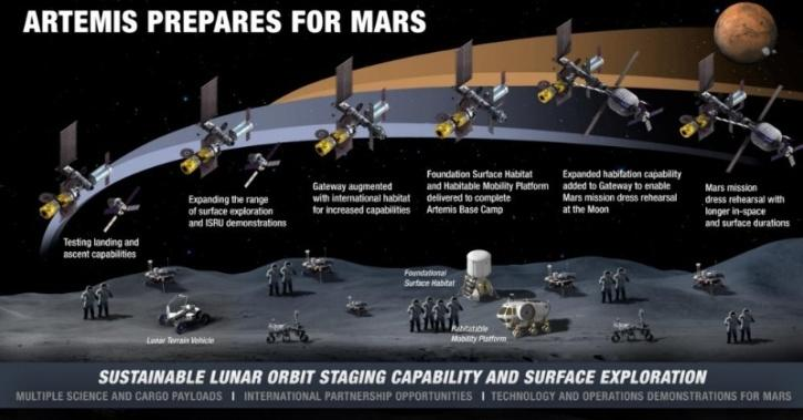 Artemis Planned Mission For Moon