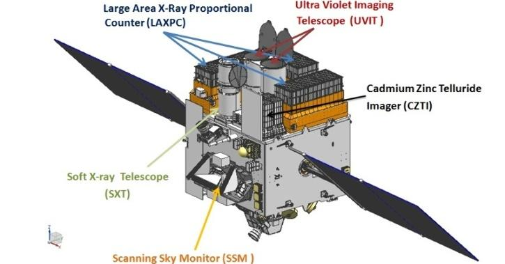 Indian Satellite, AstroSat UV Light, Redishift Range, Galaxy Discovery, Technology News, Science News, Astronomy