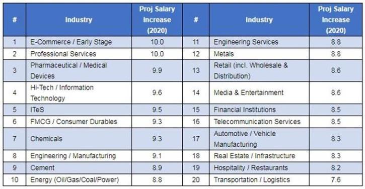 salary hike survey