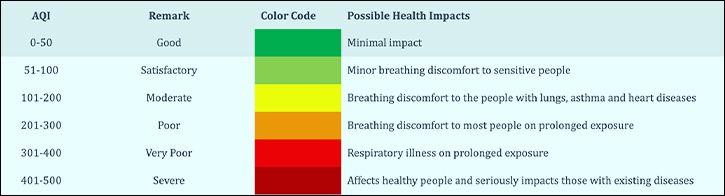AQI Pollution Chart