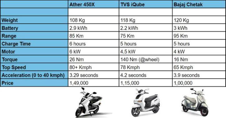 Ather 450X vs TVS iQube vs Bajaj Chetak