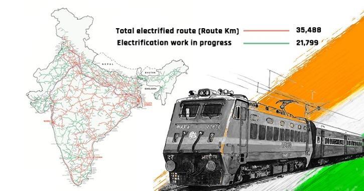 Indian Railways Electrification