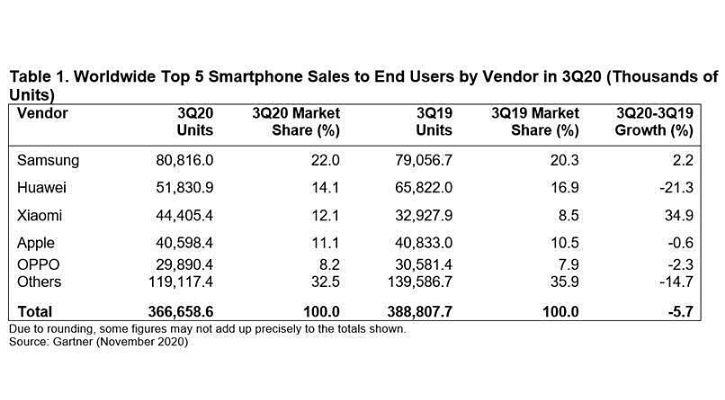 q3 smartphone sales gartner