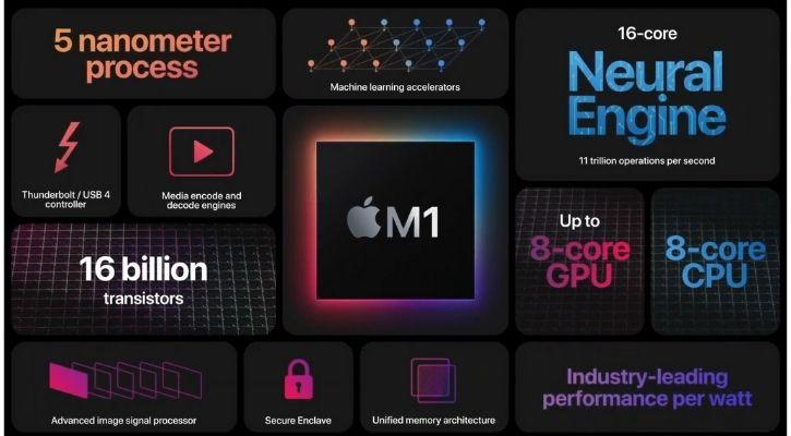 apple m1 chip vs intel