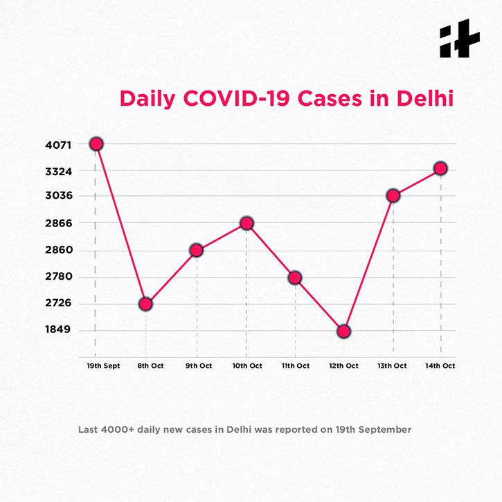 Delhi covid cases