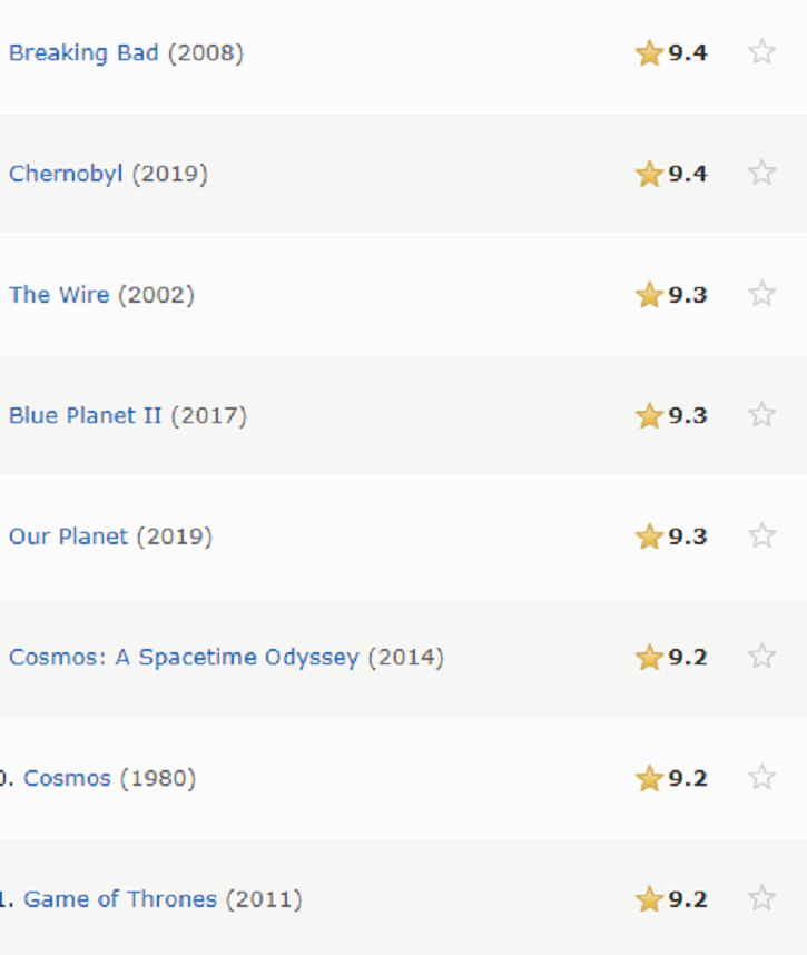 imdb ratings of breaking bad, game of thrones and chenobyl.