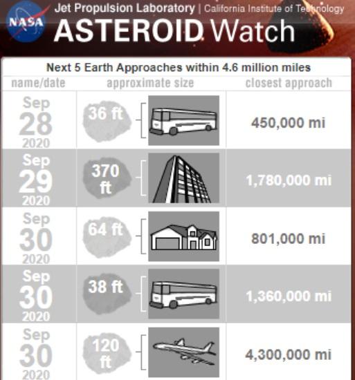 NASA asteroid data