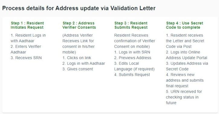 how to update address in aadhar card