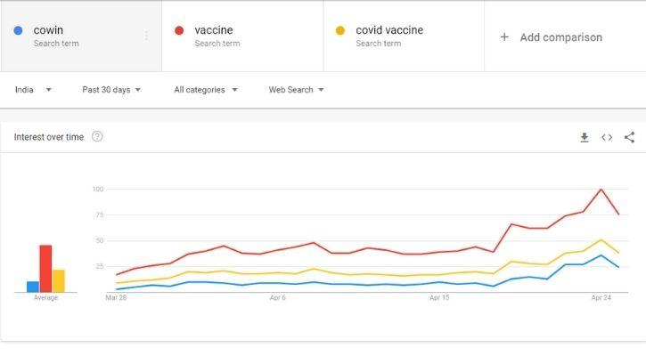 india vaccine google trends
