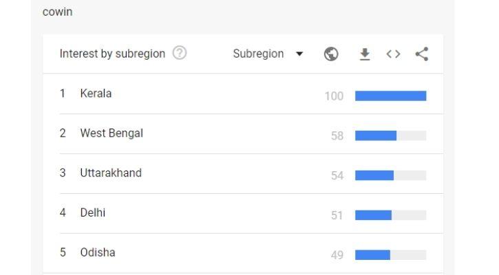 india covid vaccine google trends