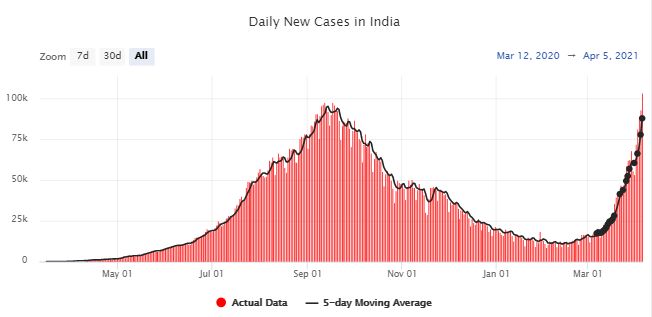 Covid-19 daily cases India
