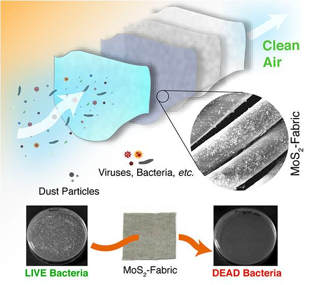 IIT Mandi Researchers Develop Anti-Bacterial, Self-Cleaning Material For Face Masks
