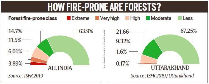 fire prone india