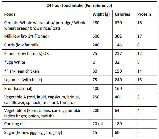 food-intake