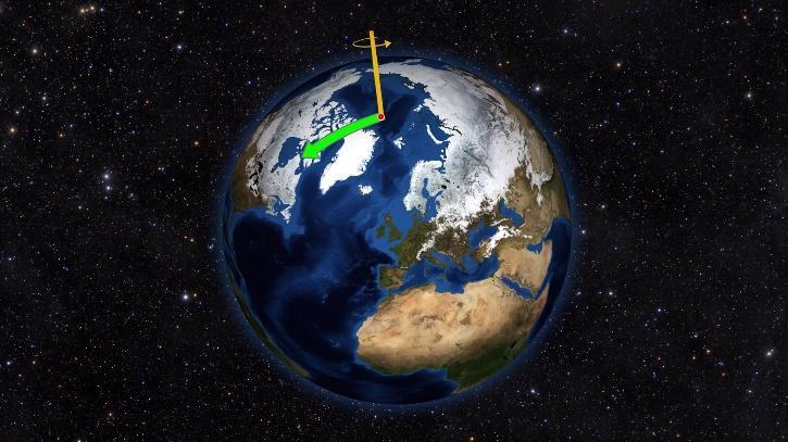 Wobbling Earth