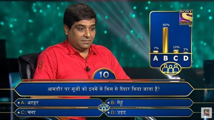 While his intelligence earned him the right answers to the first 10 questions and prize money worth Rs 3,20,000, he is now bearing the brunt of appearing on the show.