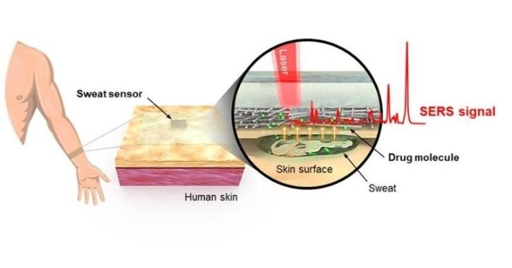 Now A Wearable Sensor To Detect Drugs Instantly Through A Person