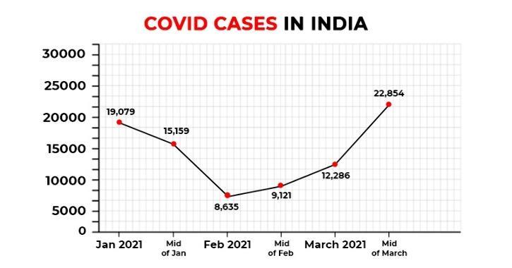 india covid cases graph