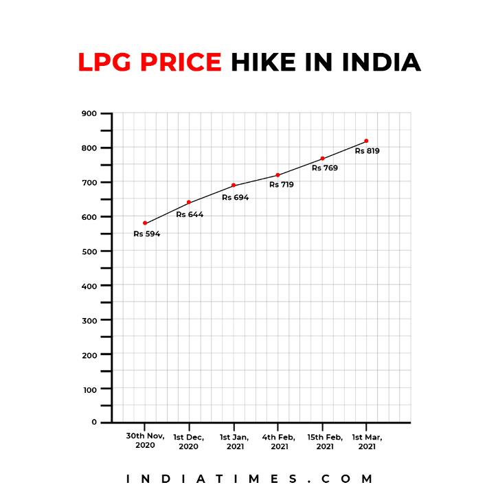 lpg cylinder price hike