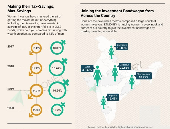 . The report reveals that in each of the past 4 years, women investors on ETMONEY have earned around 10%