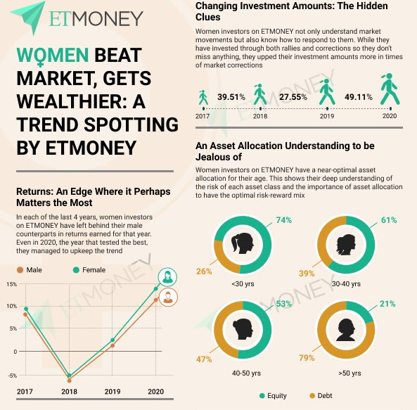ETMONEY's latest investment report has debunked several myths about the financial behaviour of women