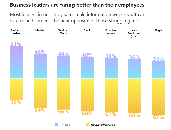 Business leaders are faring better than their employees in work from home