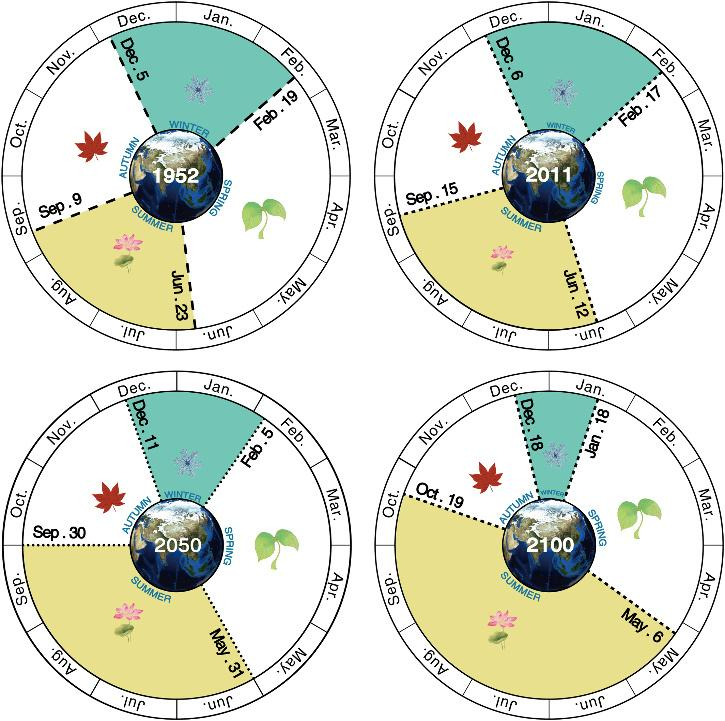 Onsets and lengths of the four seasons in 1952, 2011, 2050, and 2100.