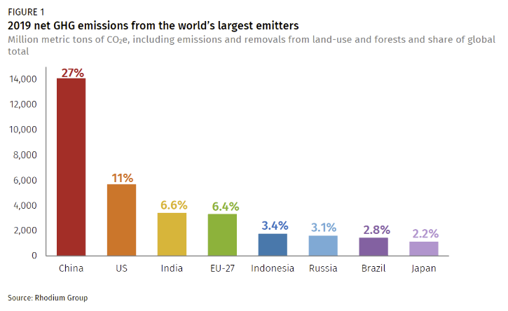 China's emissions exceeded emissions from developed countries