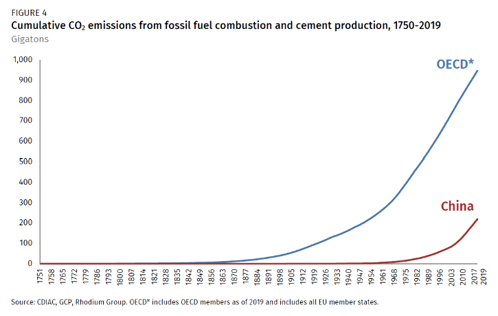 Since 1750, members of the OECD bloc have emitted 4x more CO2 than China