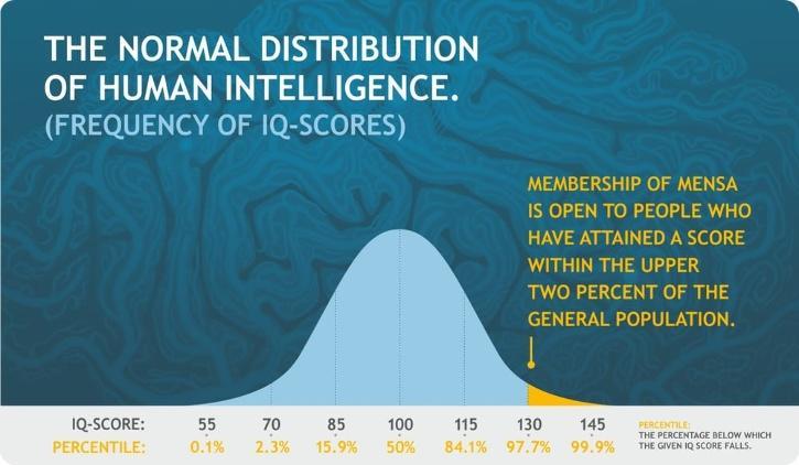 Mensa IQ distribution