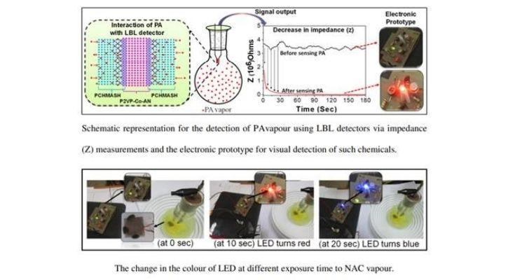 Explosives detection kit developed by Assam scientists