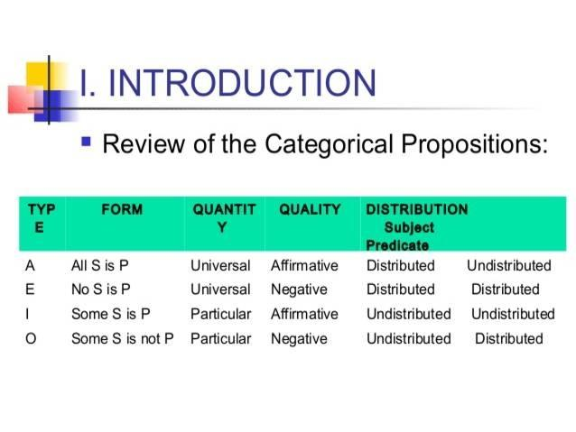 types of categorical proposition